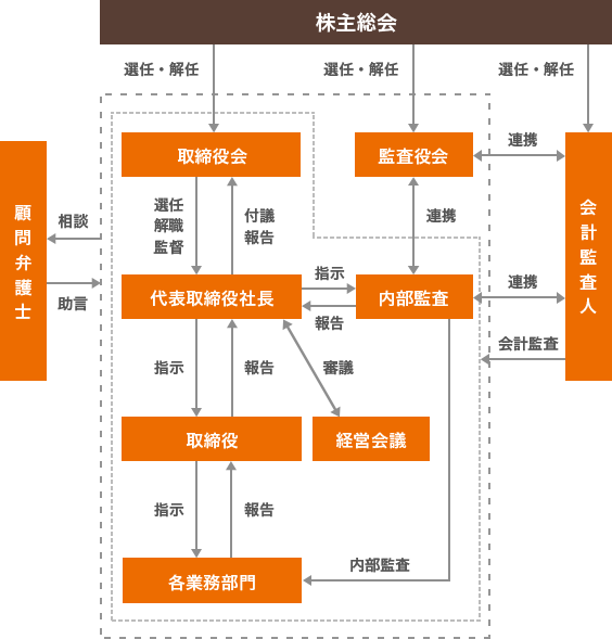 コーポレート・ガバナンスの模式図